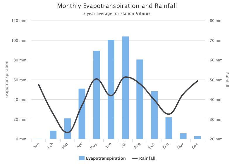 Laistymo ir kritulių palyginimas